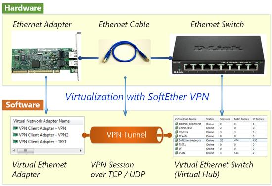 Cara Kerja Softeither VPN