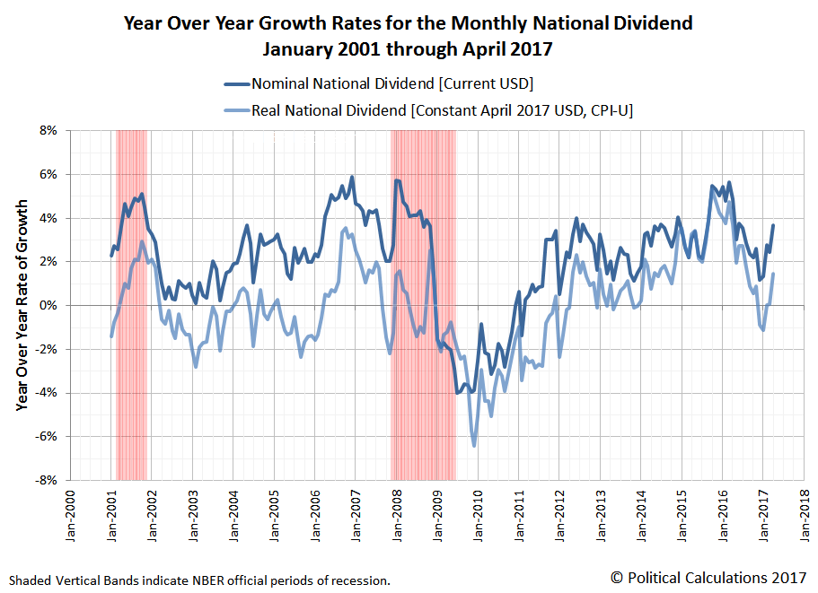 Year Over Year Growth Rates for the Monthly National Dividend, January 2001 through April 2017