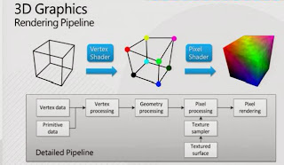 Image result for graphics pipeline