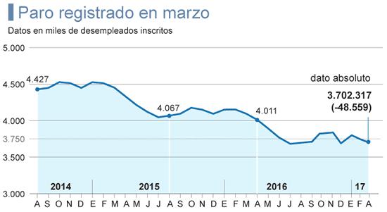 Evolución tasa de paro y desempleo
