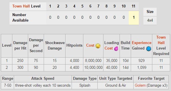 Eagle Artillery stat and upgrade cost table image