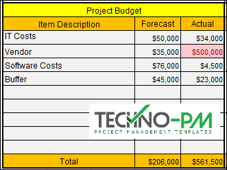 Project Status Template - Budget