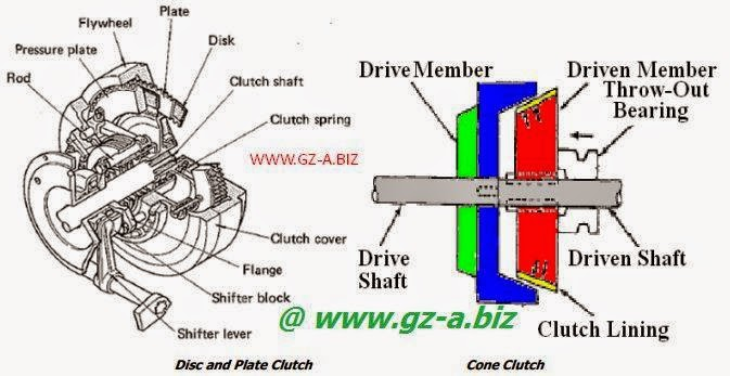 Tipe Clutch Dalam Engine Diesel