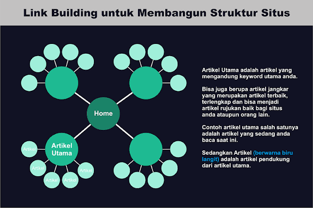 teknik internal link building