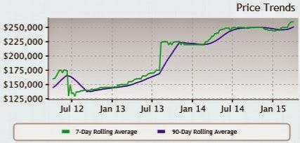 Las Vegas Price Trends