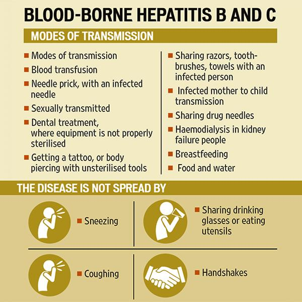 what is the worst form of hepatitis