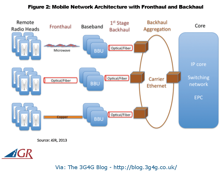 The 3g4g blog 2016 for 5g network architecture