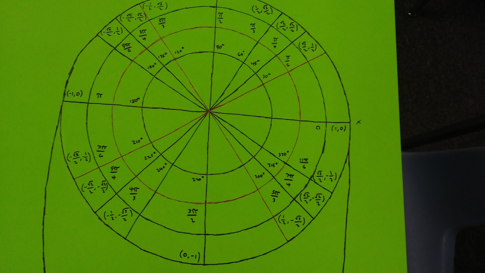 Math Love Unit Circle Projects