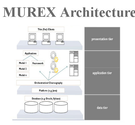 What is murex trading system