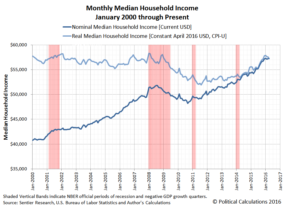 Nominal and Inflation Adjusted Median Household Income in U.S., January 2000 through April 2016