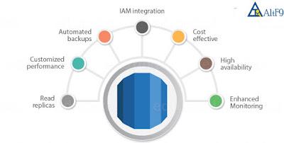 IAM Integration