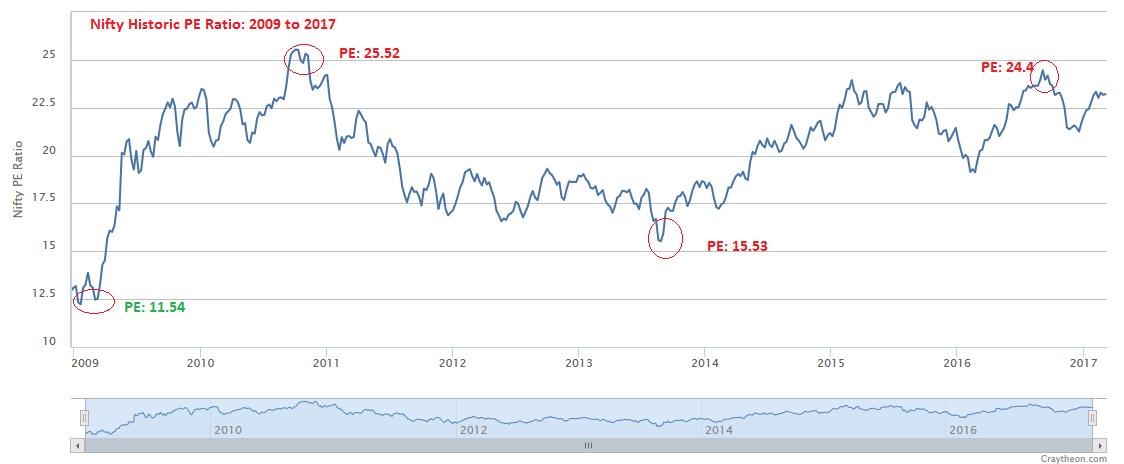 Nifty PE Ratio : Current PE Ratio of Nifty | Market Moja
