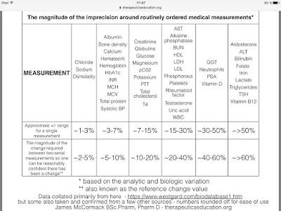 measurement and medication order