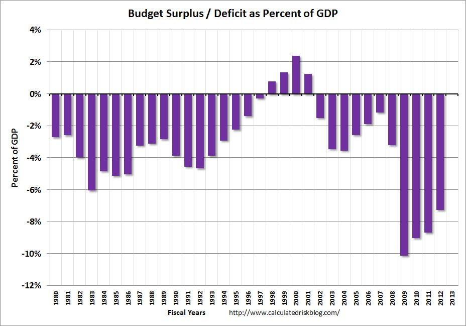 Calculated Risk: Thoughts on the Budget Deficit