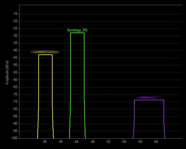 Siła sygnału przy routerze oddalonym około 1,5m od anten karty Asus PCE-AC88 w sieci 5 GHz