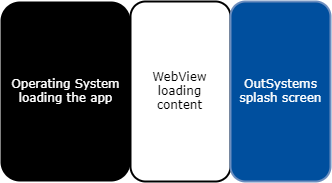 What happens OutSystems app start