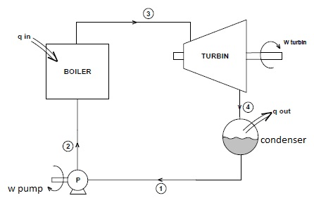 Steam Boiler: Thermodynamic Analysis in Steam Boiler