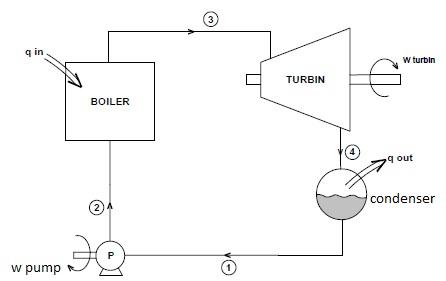 Steam Boiler: Thermodynamic Analysis in Steam Boiler
