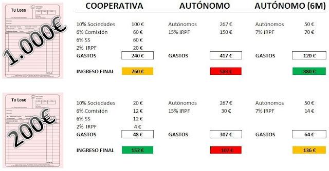 comparativa es más rentable facturar mediante cooperativa autonomos