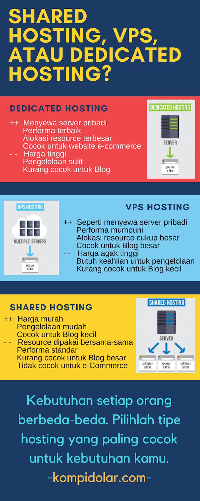 Cara Memilih VPS Indonesia Terbaik