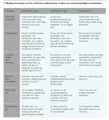 vurderingsskjema engelsk skriftlig