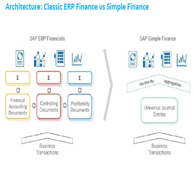 P DAS CLASS: SAP SIMPLE FINANCE
