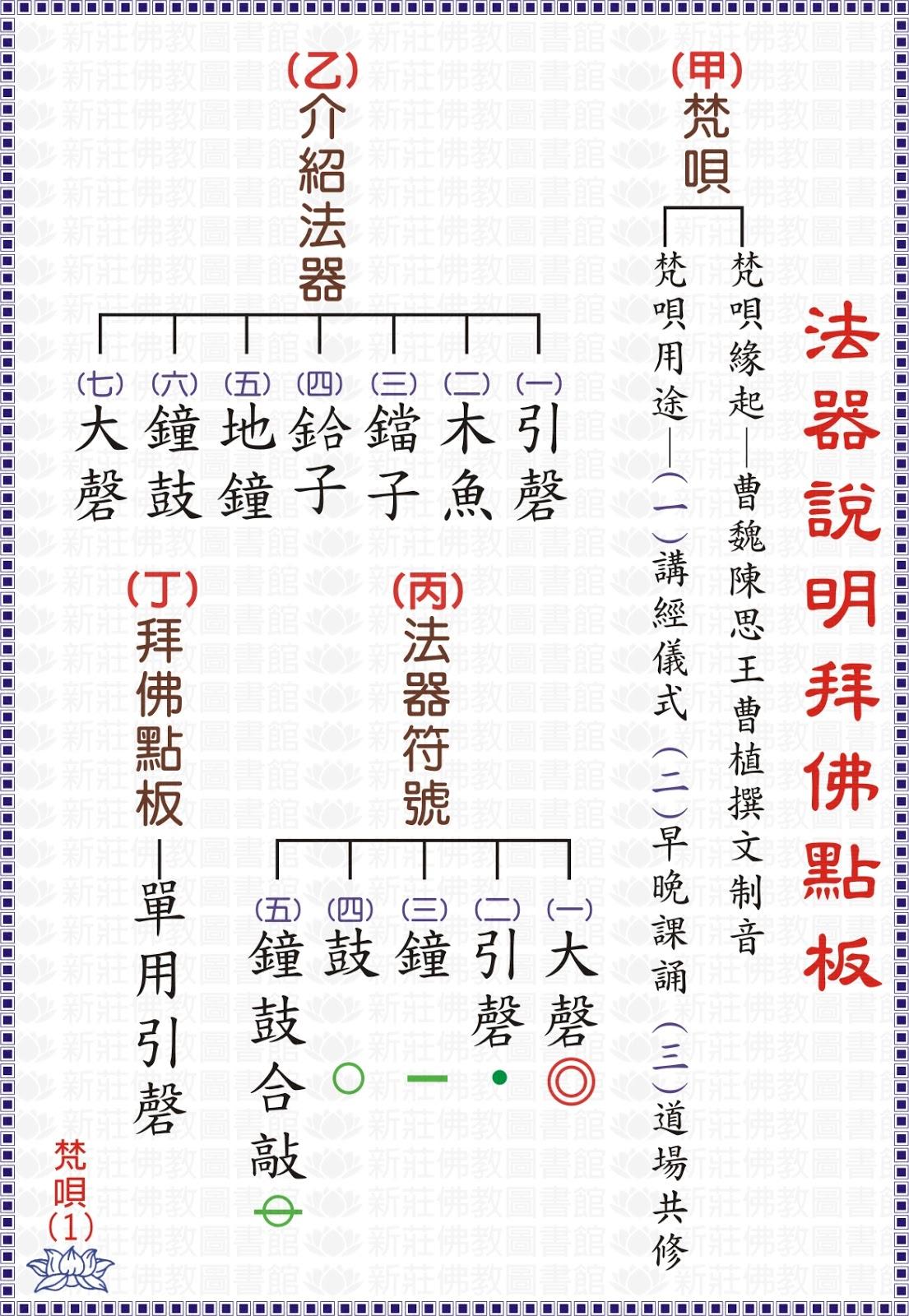 覺海虛空起 娑婆業浪流 : 梵唄板眼譜-01