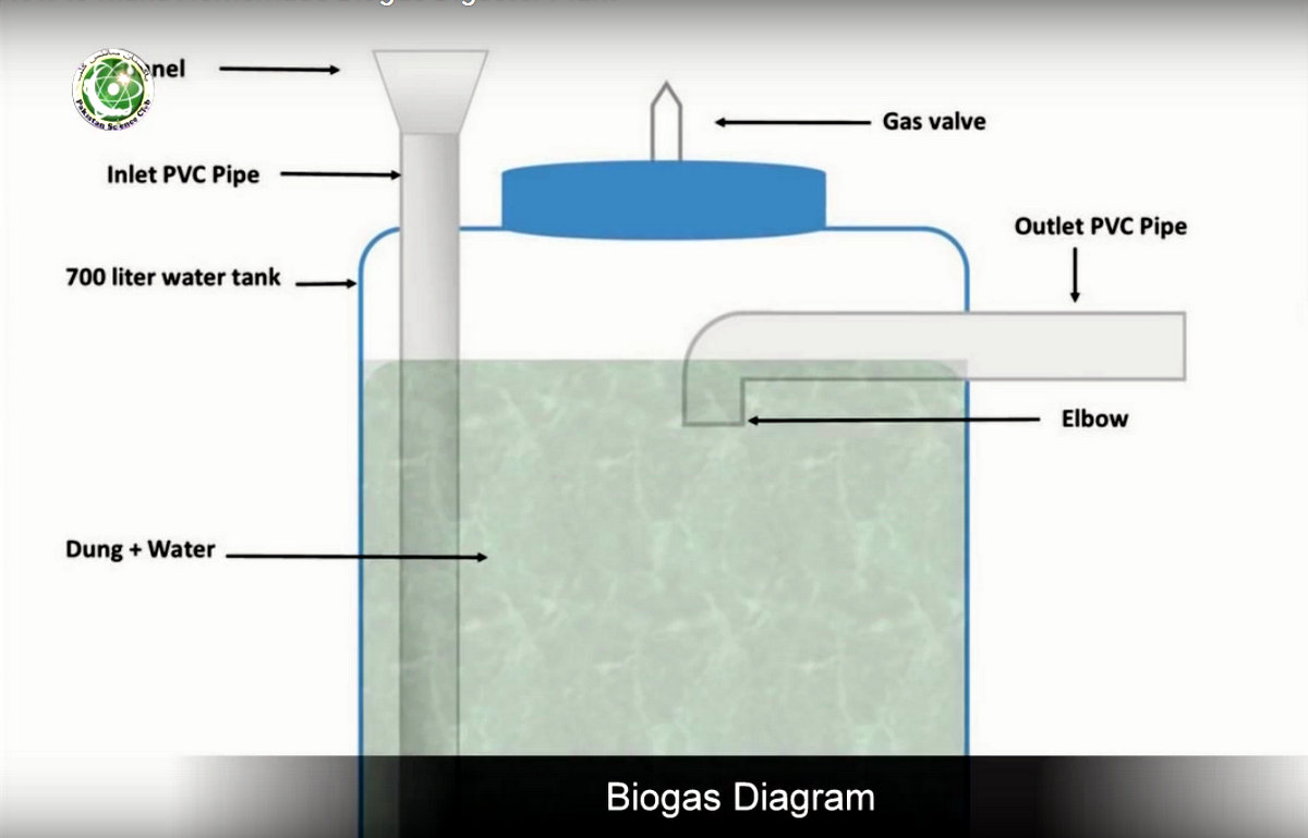 bio gas plant Biogas - a renewable biofuel is dedicated to greater understanding of biogas, a sustainable energy source, and provides information on the nature of biogas.