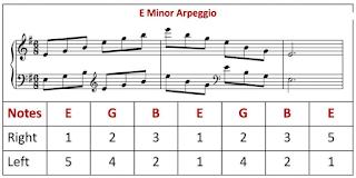music theory patterns