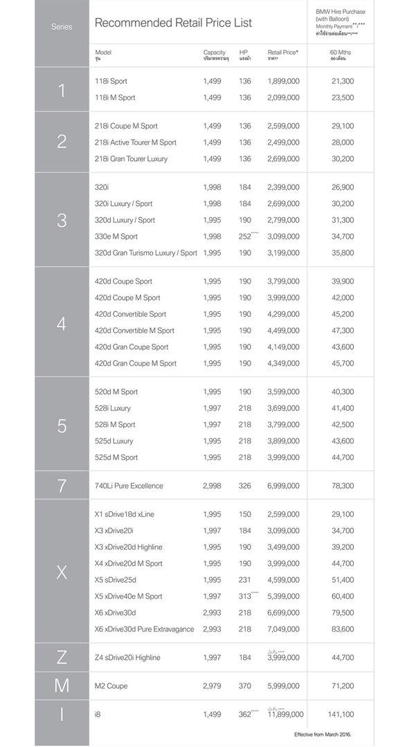 Прайс лист BMW на цены в Таиланде