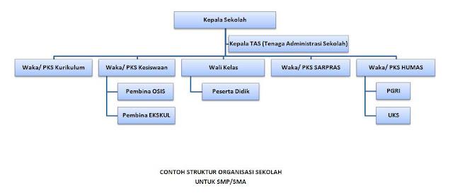 contoh struktur organisasi sekolah (SMP/SMA)