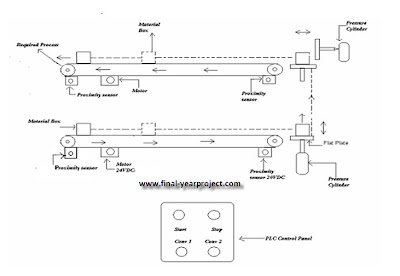Plc Based Project On Conveyor Belt System Free Final