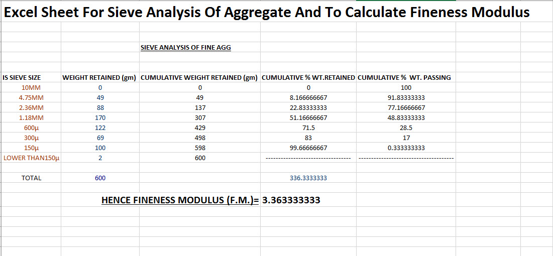 Excel Sheet For Sieve Analysis Of Aggregate And To