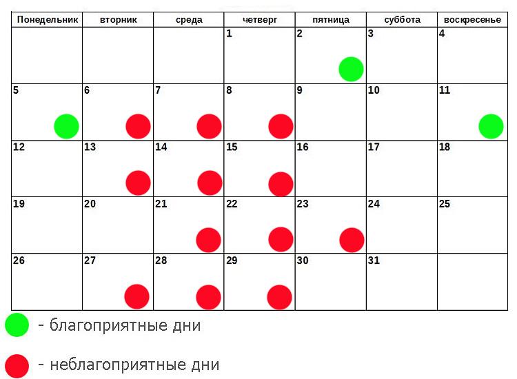 Благоприятные дни для операций в ноябре 2016