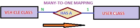 Many to One Mapping in Hibernate