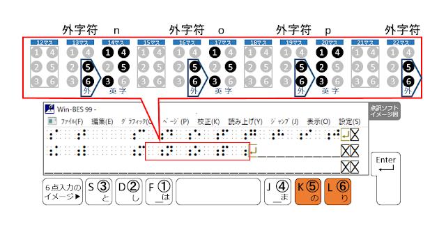 2行目22マス目に外字符が示された点訳ソフトのイメージ図と5、6の点がオレンジで示された6点入力のイメージ図
