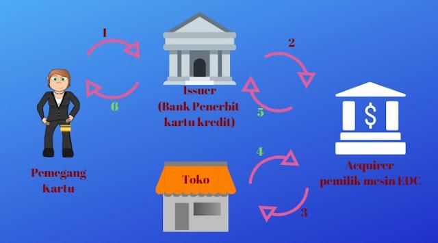 Alur Koreksi Transaksi Kartu Kredit