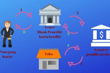 Alur Dispute Transaksi Kartu Kredit Antara Pelanggan, Bank dan Merchant