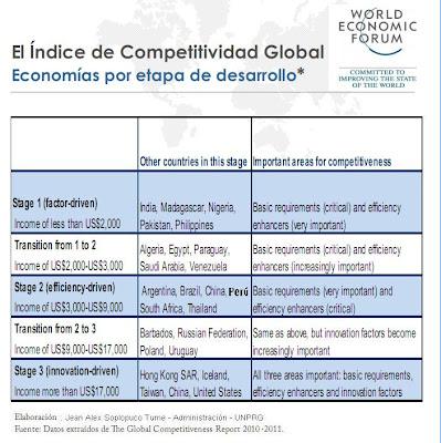 Foro economico mundial sni peru latinoamerica wef