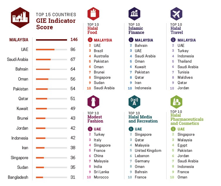 Global Islamic Finance: Which are the top countries in halal food