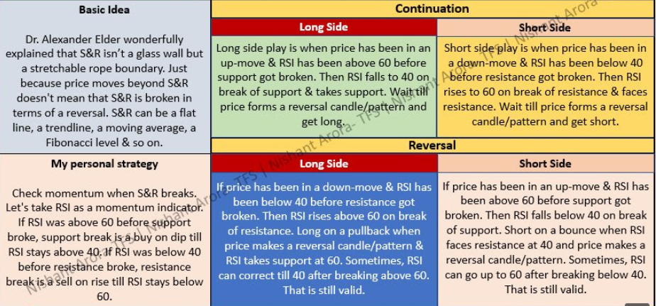 RSI : Support & Resistance Demystified : Check How to use it