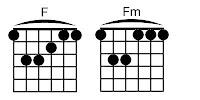Kunci balok F dan Fm