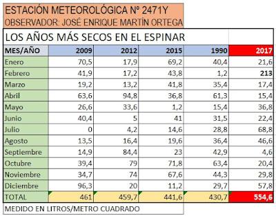 LOS AÑOS MAS SECOS DE EL ESPINAR