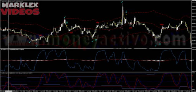 SISTEMA DE CANAL MACD + RSI PARA BINARIAS Price-channel-with-macd-rsi-trading-reversal