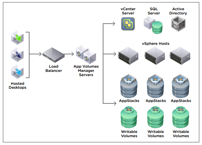 Virtualization the future vmware app volumes part 1 graphic thanks to vmware ccuart Image collections