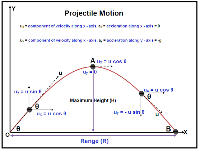 Projectile motion,projectile motion formula,projectile motion class 11,projectile motion problem,