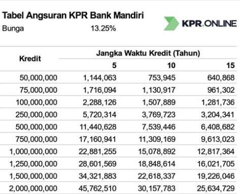 TopCappucino: Angsuran Kpr Tabel Pinjaman Bank Bri 2019