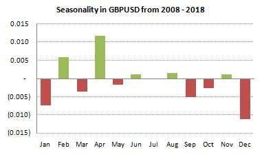 GBPUSD Seasonality from 2008-2018