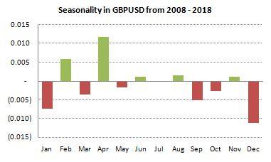 GBPUSD Seasonality from 2008-2018