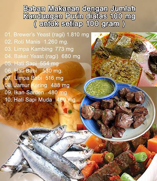 Daftar makanan yang mengandung purin tinggi
